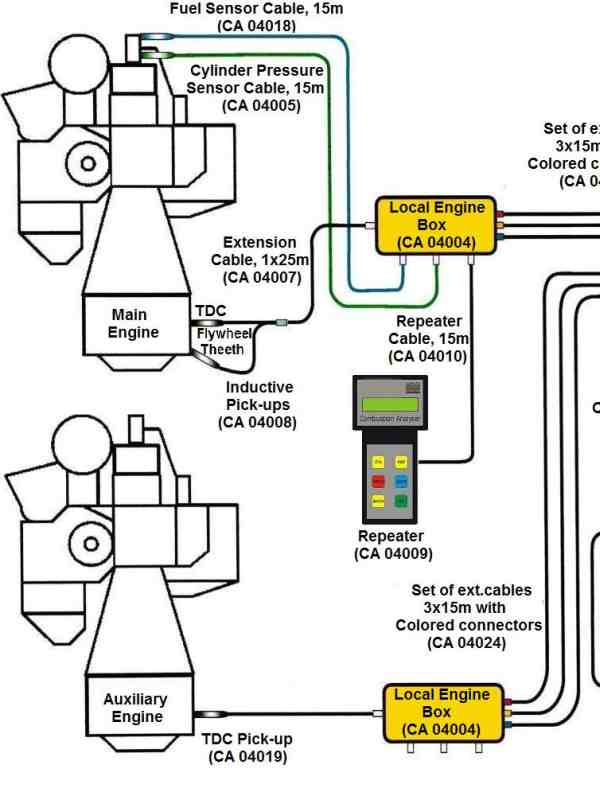 Part of a schematic showing a permanent cylinder pressure measurement installation