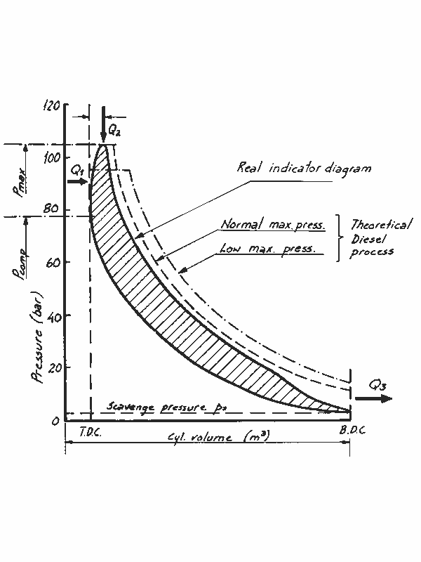 Pressure-Volume-Diagram of a Diesel combustion process
